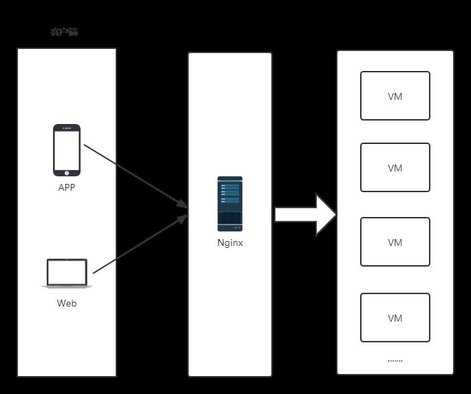 一个nginx配置解决生产上的幽冥请求